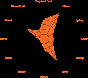 Serpent-Bite_flavor-graph